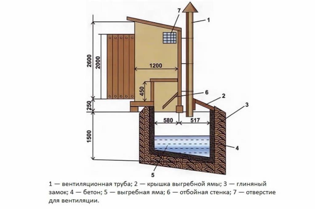 Вариант конструкции ямы для дачного туалета