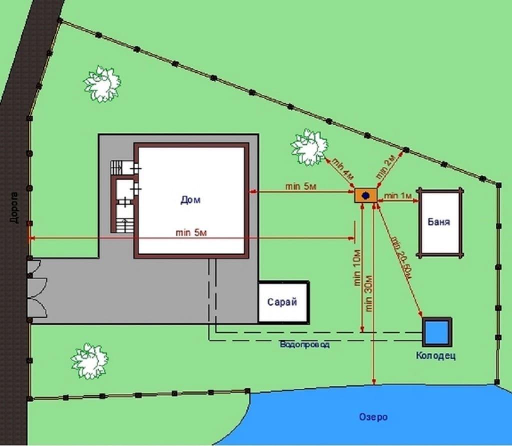 Оптимальное место расположения туалета на участке
