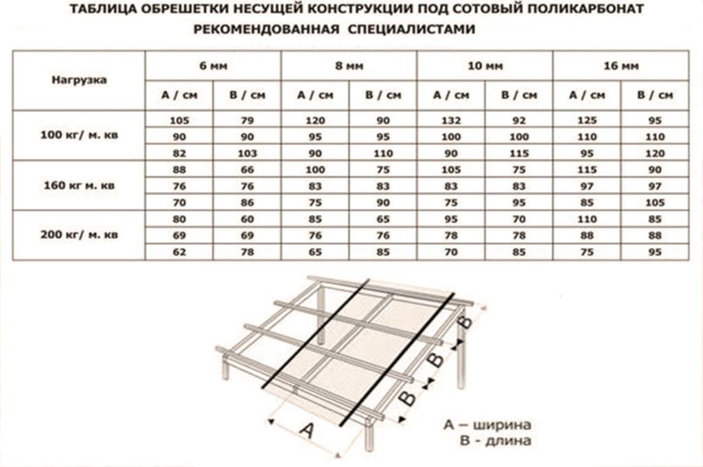Расчет Нагрузки крыши навеса из поликарбоната