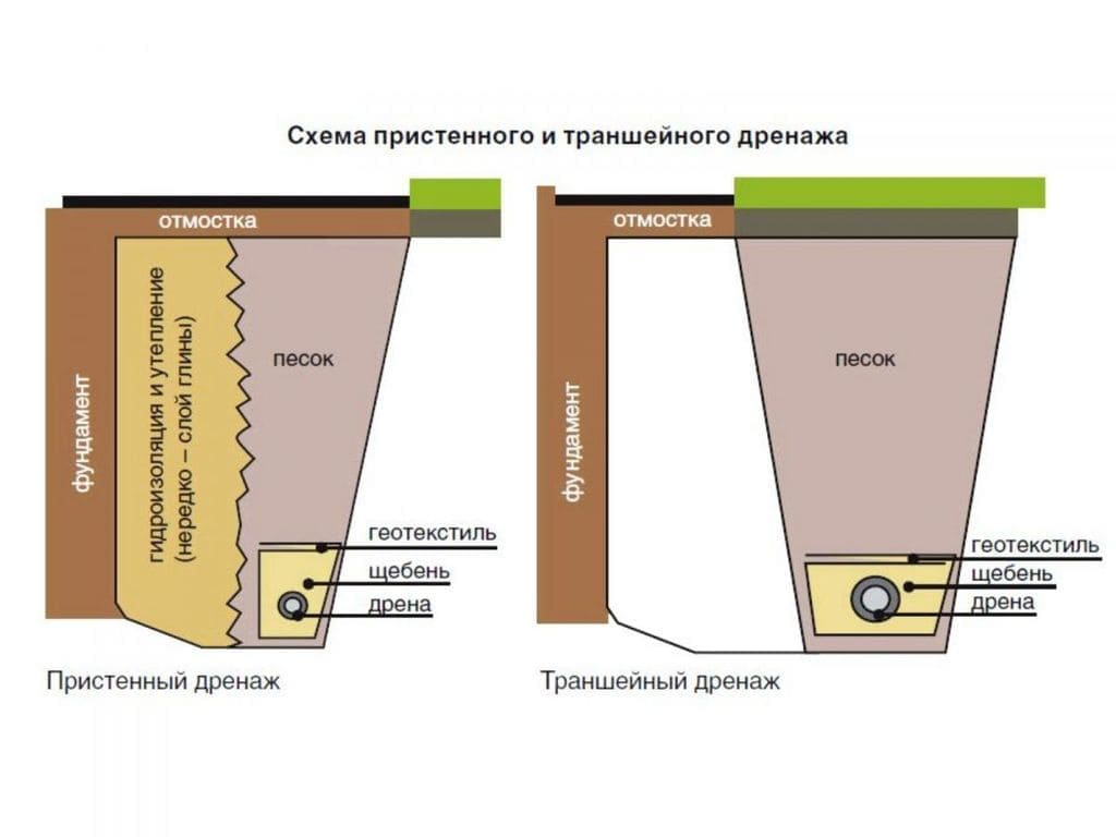 Схема дренажа в фундаменте