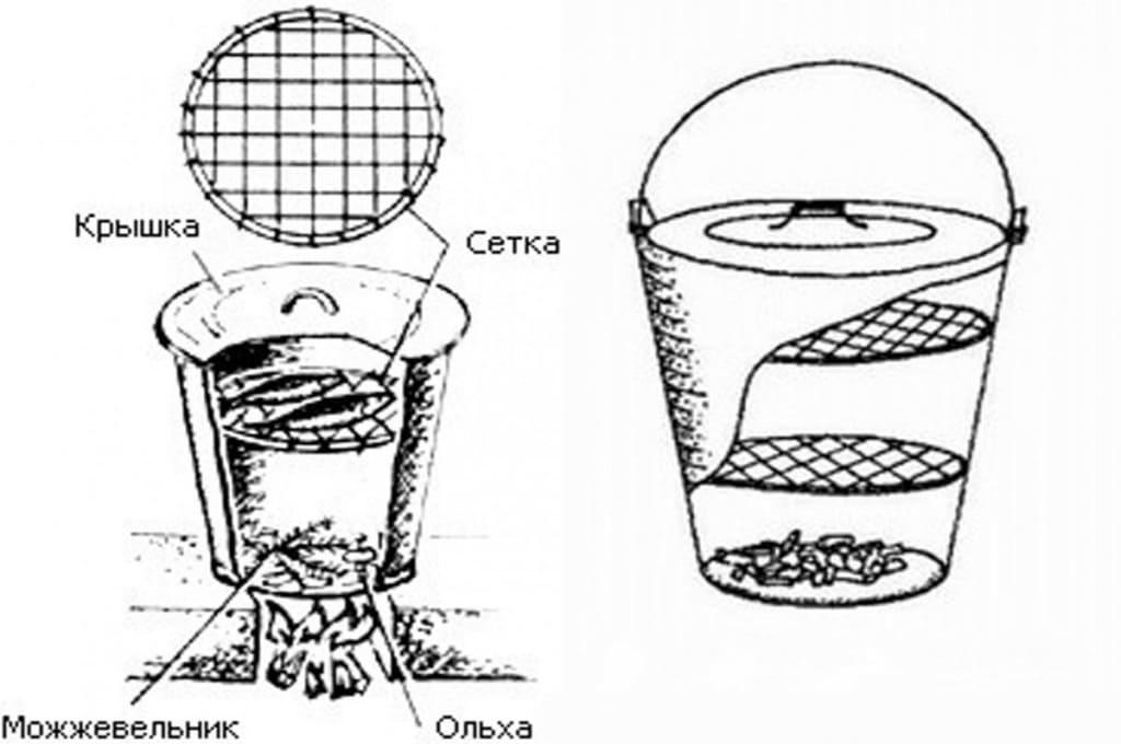 Схема переносной конструкции