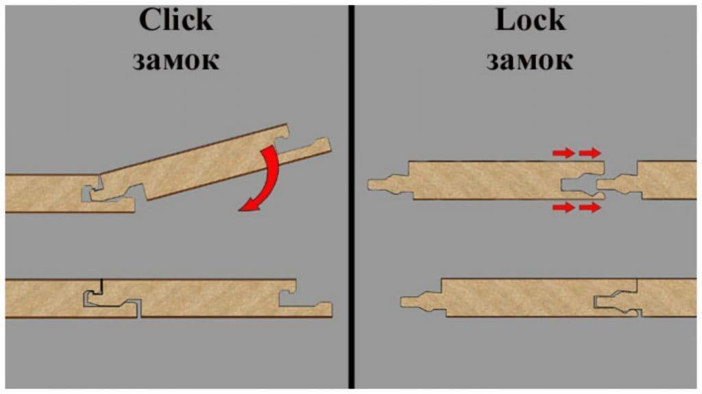 Типы соединения ламината
