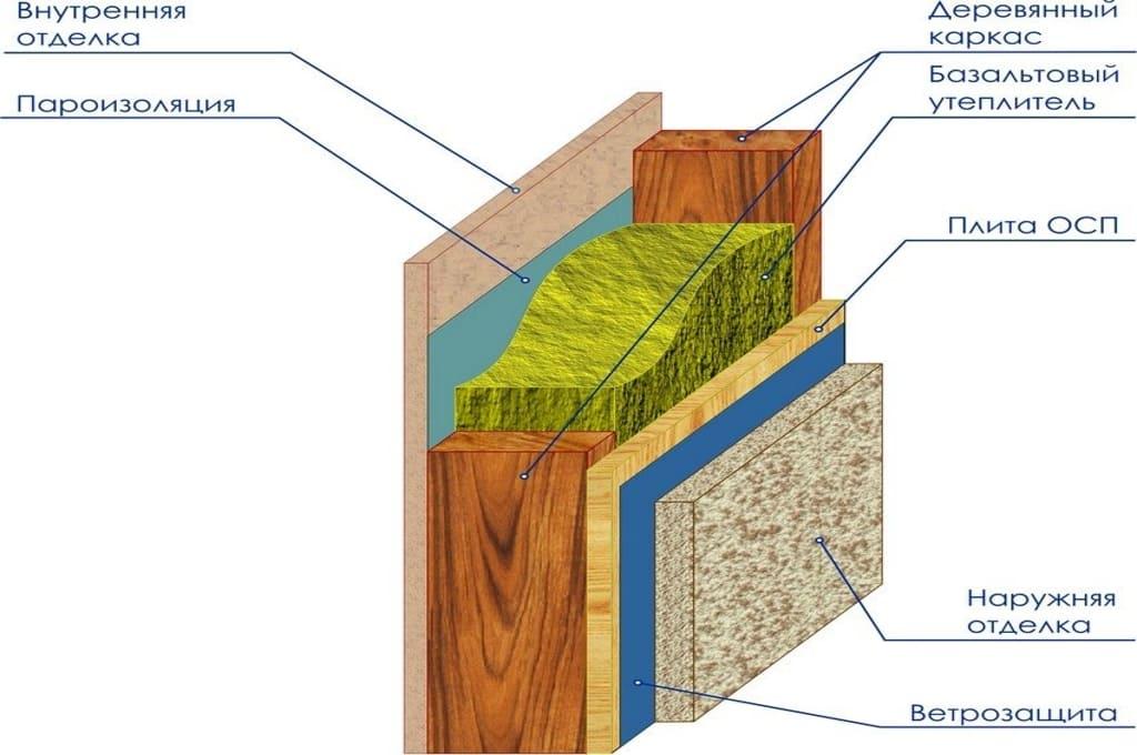 Схема утепления стен внутри бани